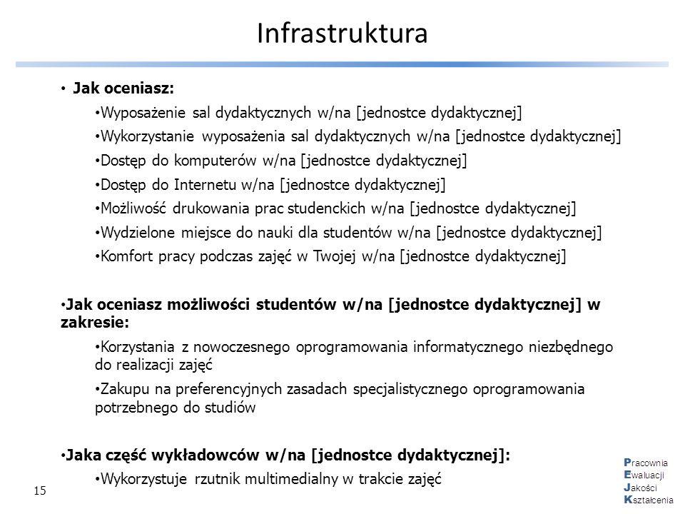 Infrastruktura Jak oceniasz: