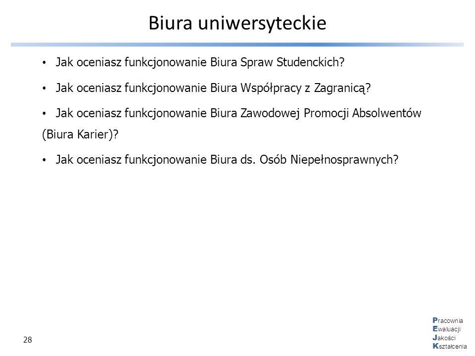 Biura uniwersyteckie Jak oceniasz funkcjonowanie Biura Spraw Studenckich Jak oceniasz funkcjonowanie Biura Współpracy z Zagranicą