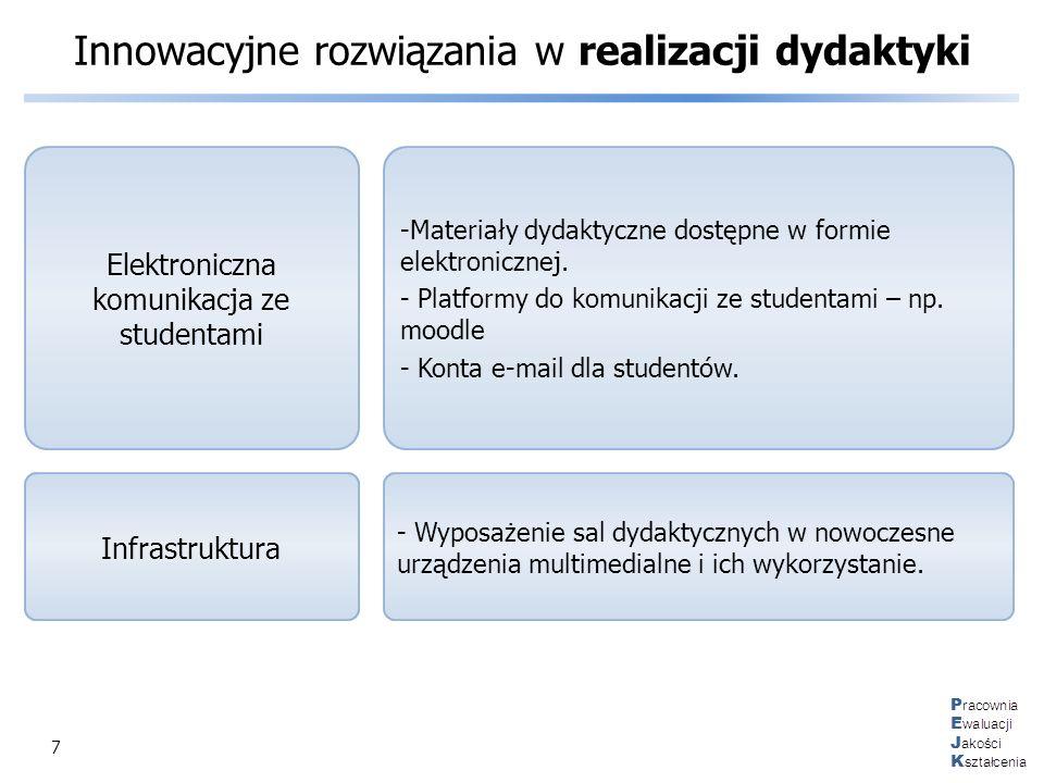 Innowacyjne rozwiązania w realizacji dydaktyki