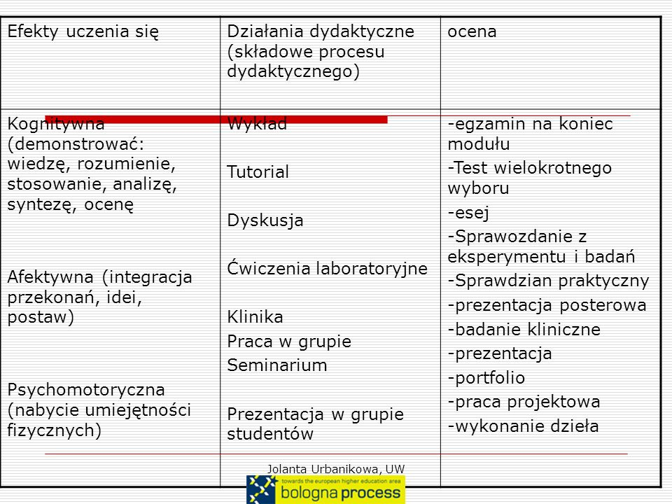Działania dydaktyczne (składowe procesu dydaktycznego) ocena