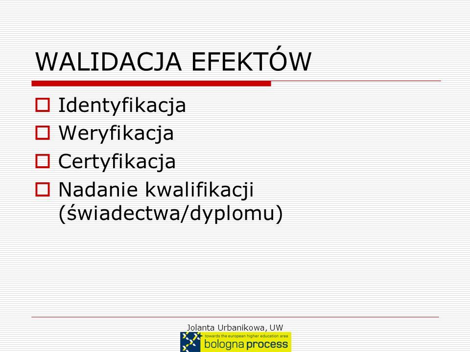 WALIDACJA EFEKTÓW Identyfikacja Weryfikacja Certyfikacja