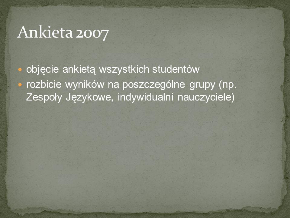 Ankieta 2007 objęcie ankietą wszystkich studentów