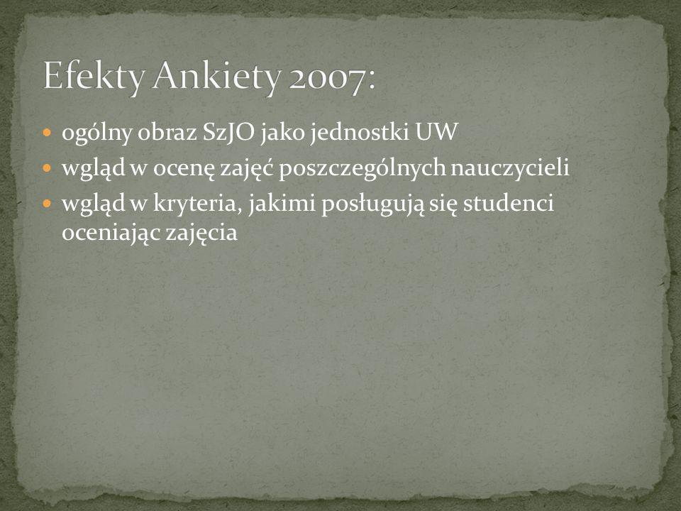 Efekty Ankiety 2007: ogólny obraz SzJO jako jednostki UW