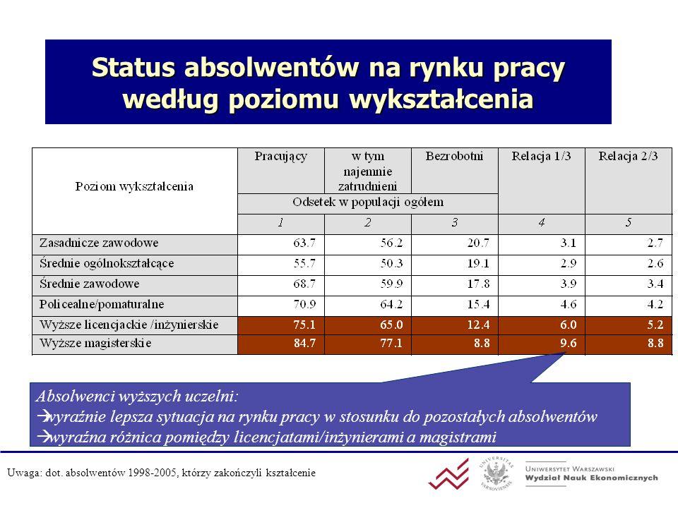 Status absolwentów na rynku pracy według poziomu wykształcenia