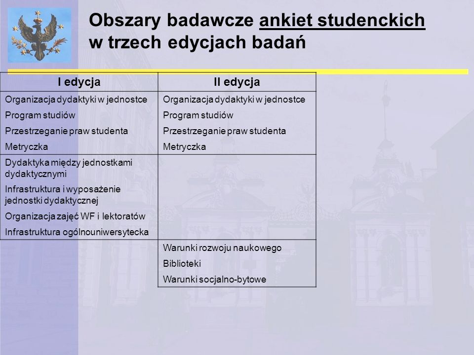 Obszary badawcze ankiet studenckich w trzech edycjach badań