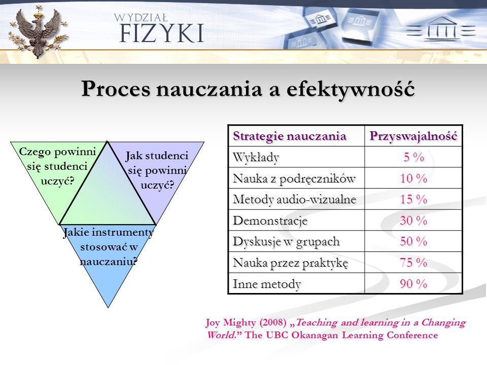 Proces nauczania a efektywność