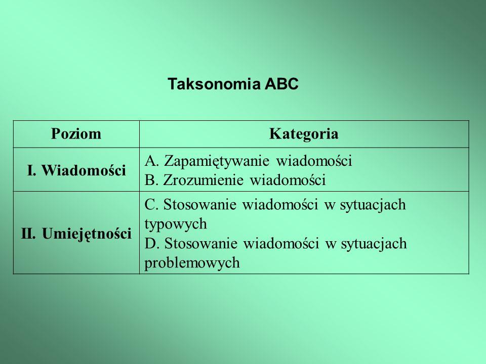 Taksonomia ABC Poziom. Kategoria. I. Wiadomości. A. Zapamiętywanie wiadomości. B. Zrozumienie wiadomości.