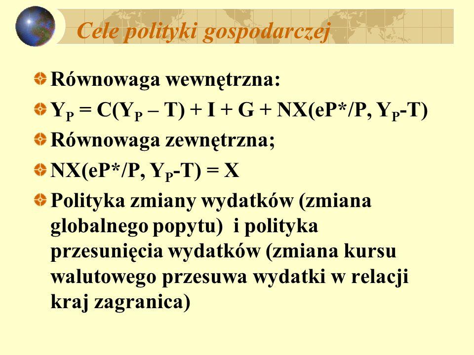 Cele polityki gospodarczej