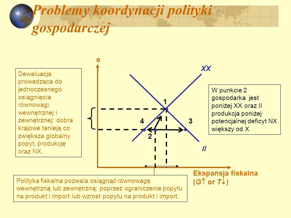 Problemy koordynacji polityki gospodarczej