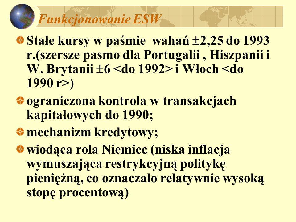 Funkcjonowanie ESW