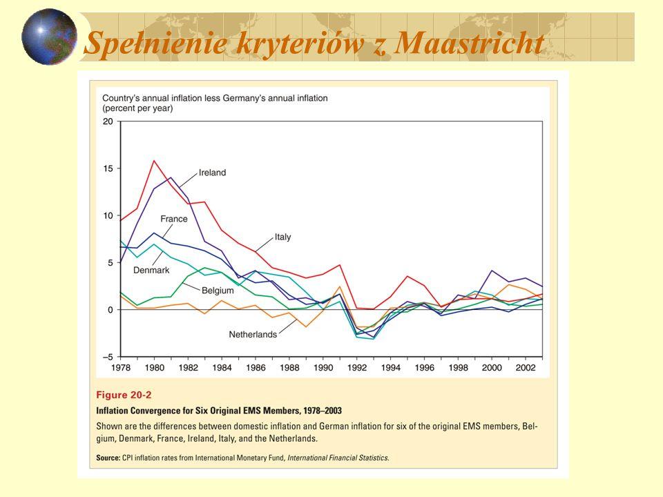 Spełnienie kryteriów z Maastricht