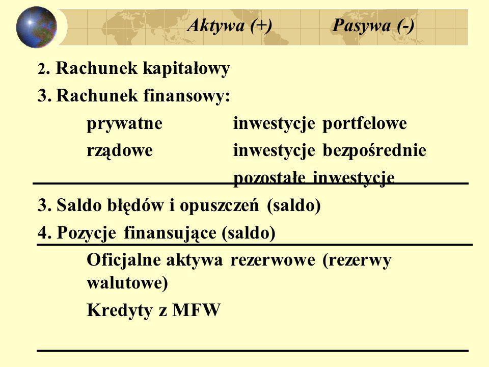 prywatne inwestycje portfelowe rządowe inwestycje bezpośrednie