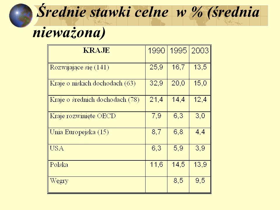 Średnie stawki celne w % (średnia nieważona)
