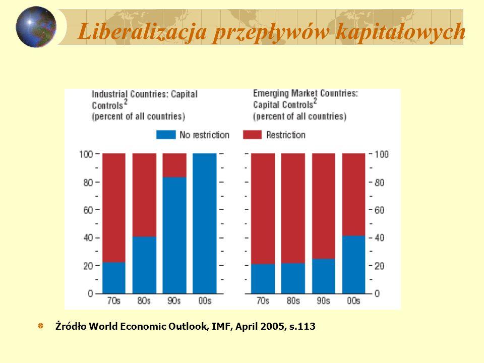 Liberalizacja przepływów kapitałowych