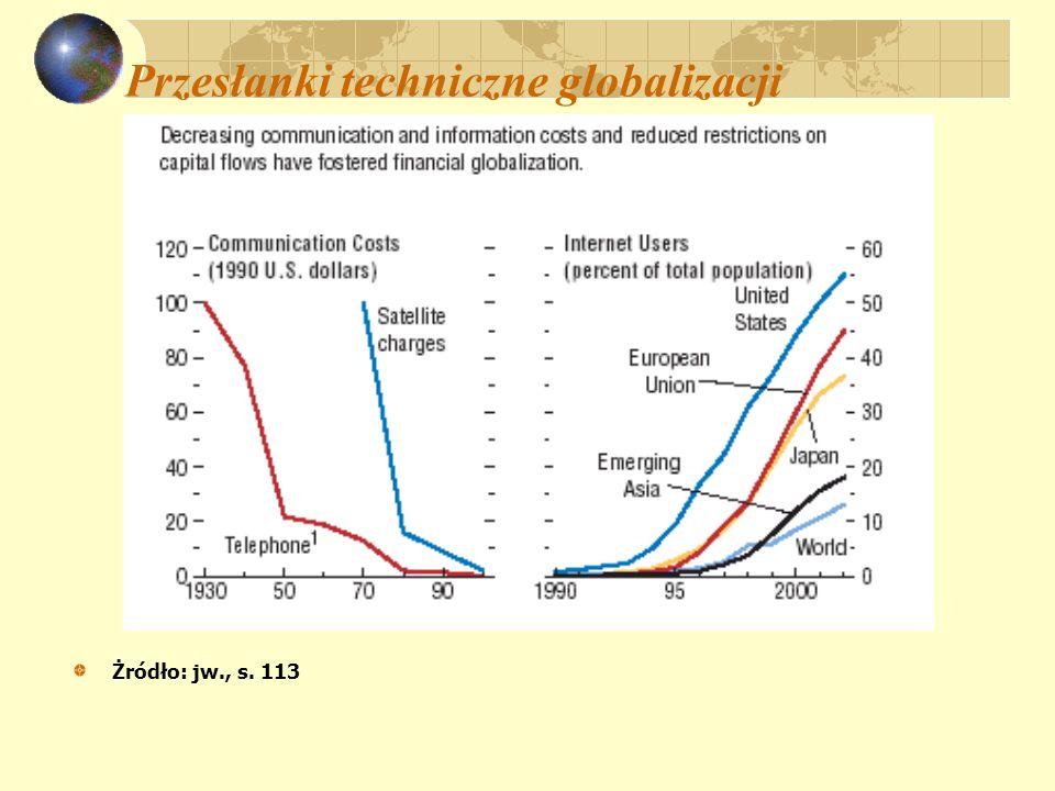 Przesłanki techniczne globalizacji