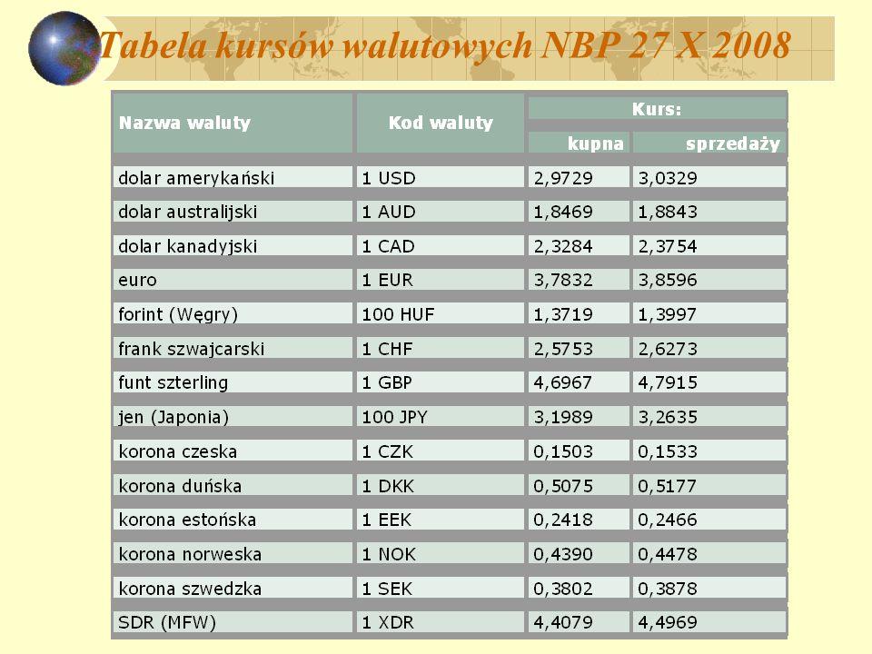 Tabela kursów walutowych NBP 27 X 2008