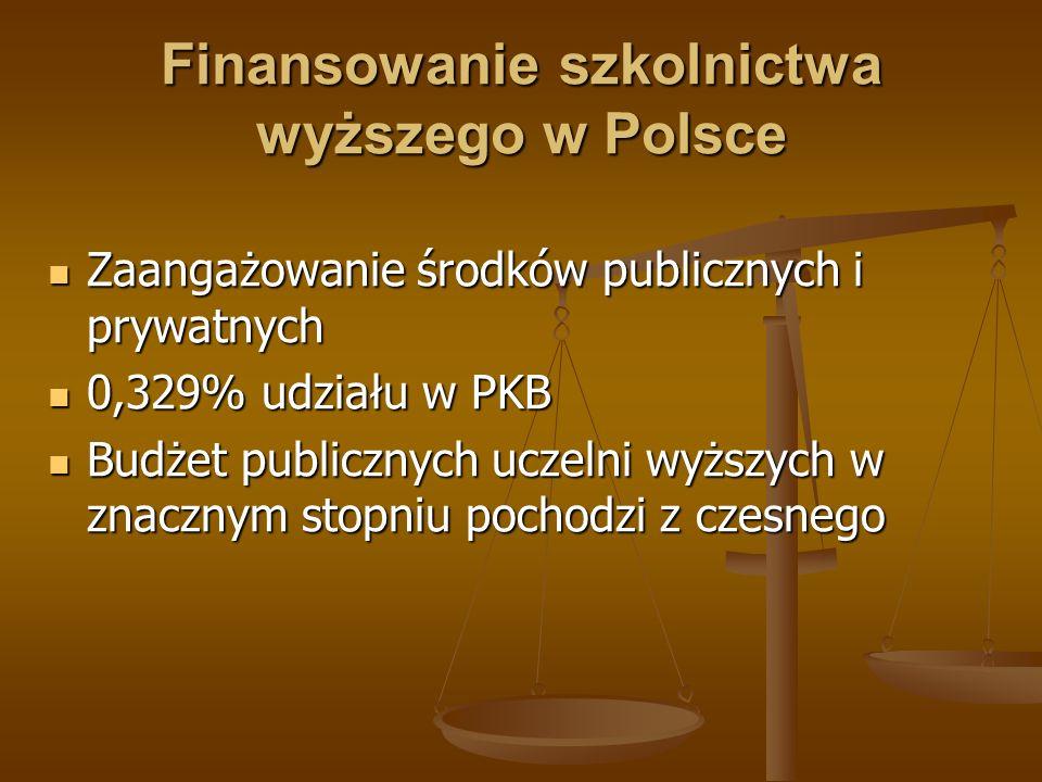 Finansowanie szkolnictwa wyższego w Polsce