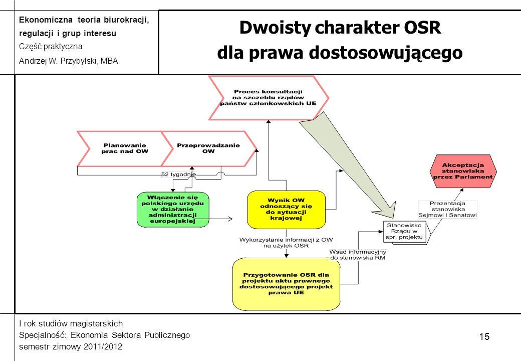 Dwoisty charakter OSR dla prawa dostosowującego
