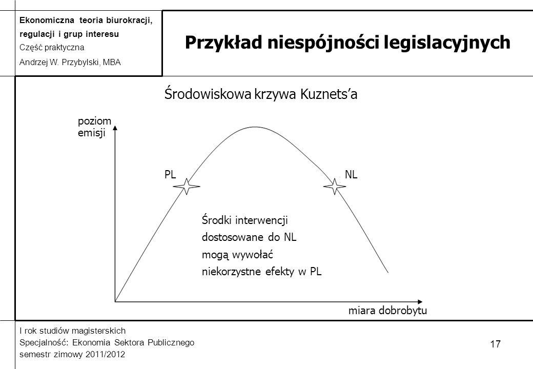 Przykład niespójności legislacyjnych