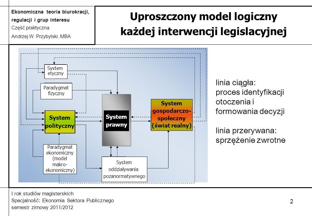 Uproszczony model logiczny każdej interwencji legislacyjnej
