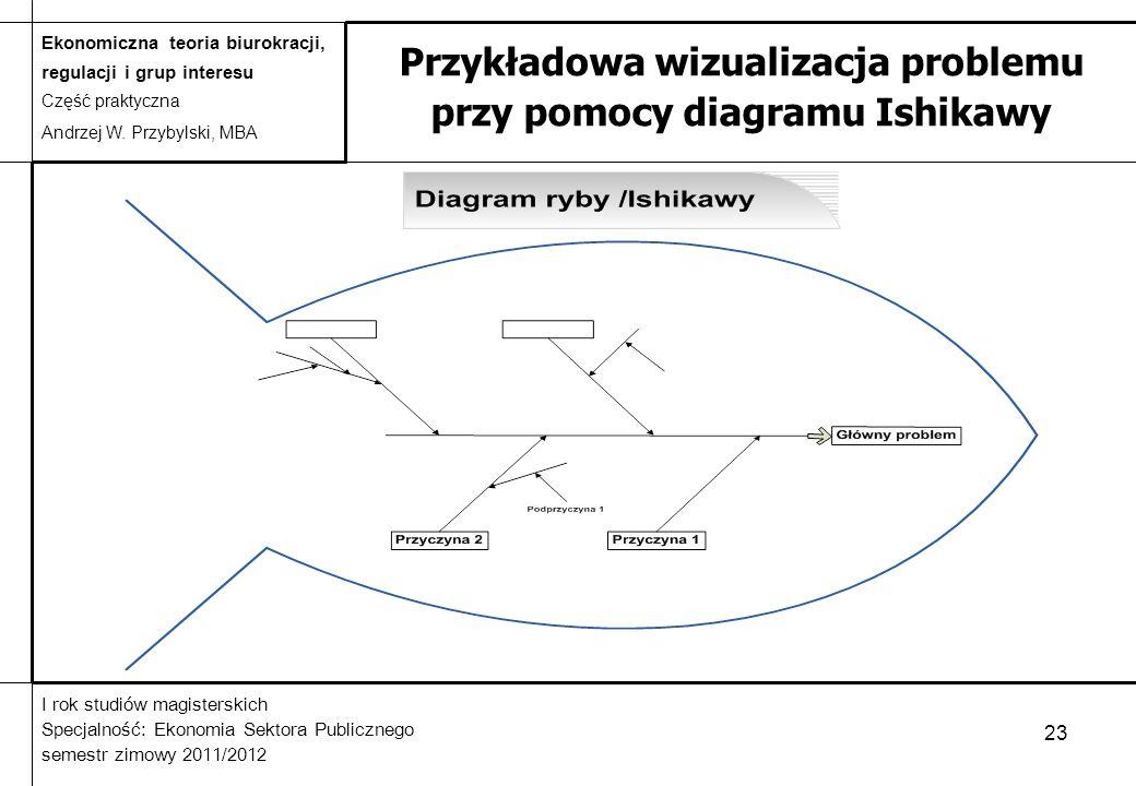 Przykładowa wizualizacja problemu przy pomocy diagramu Ishikawy