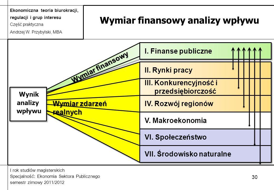 Wymiar finansowy analizy wpływu