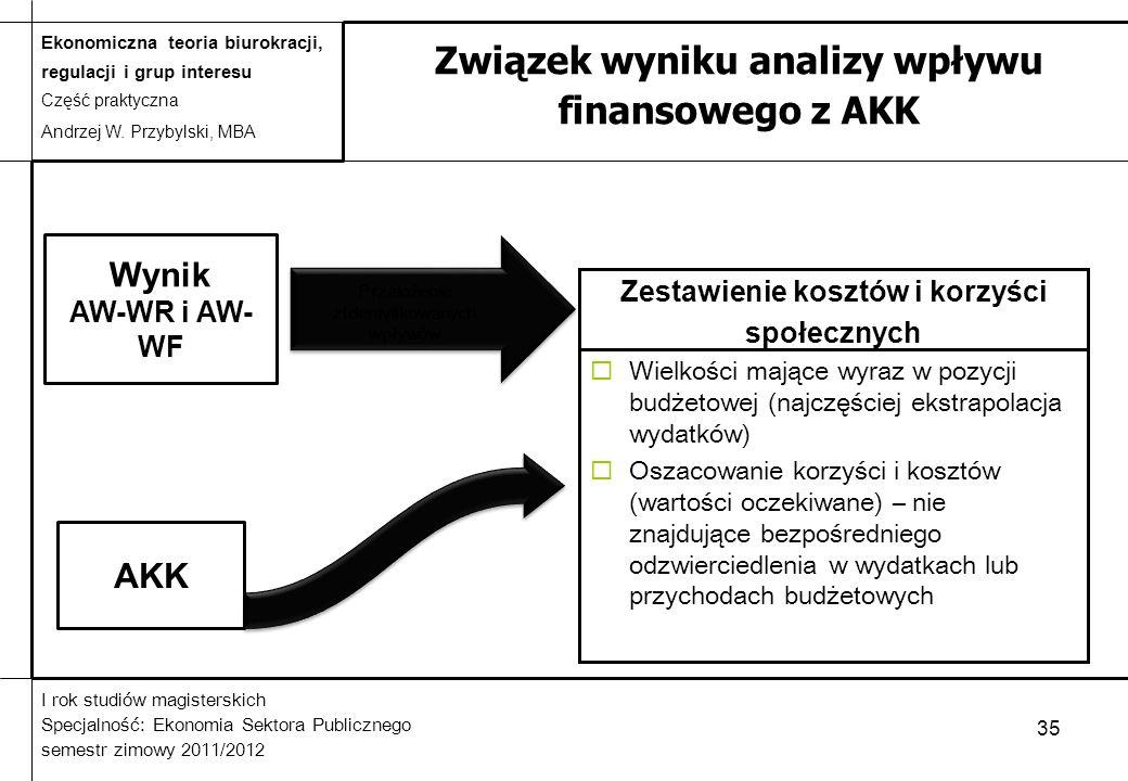 Związek wyniku analizy wpływu finansowego z AKK