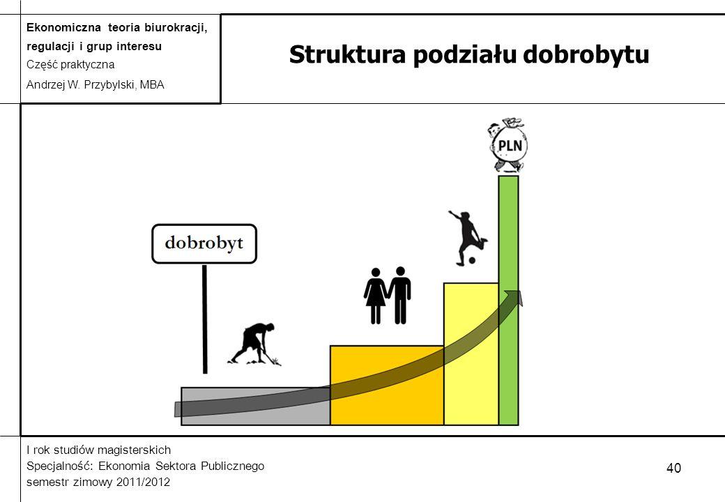 Struktura podziału dobrobytu