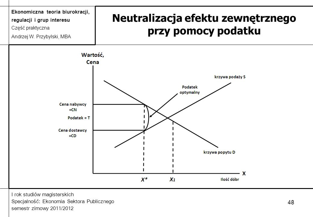 Neutralizacja efektu zewnętrznego przy pomocy podatku