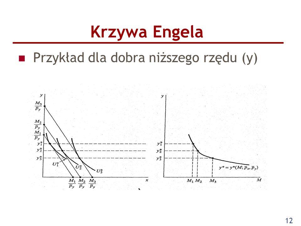 Krzywa Engela Przykład dla dobra niższego rzędu (y)