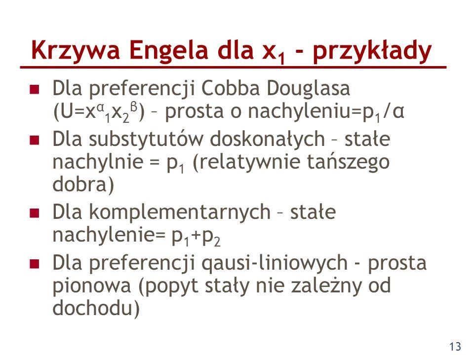 Krzywa Engela dla x1 - przykłady