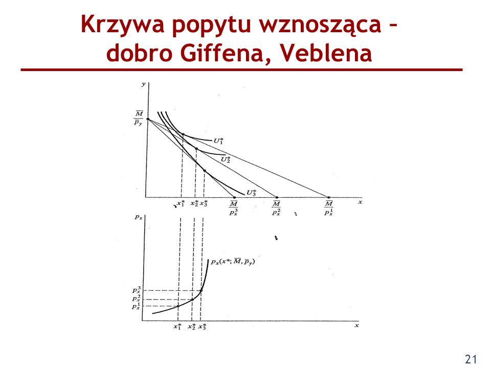 Krzywa popytu wznosząca – dobro Giffena, Veblena