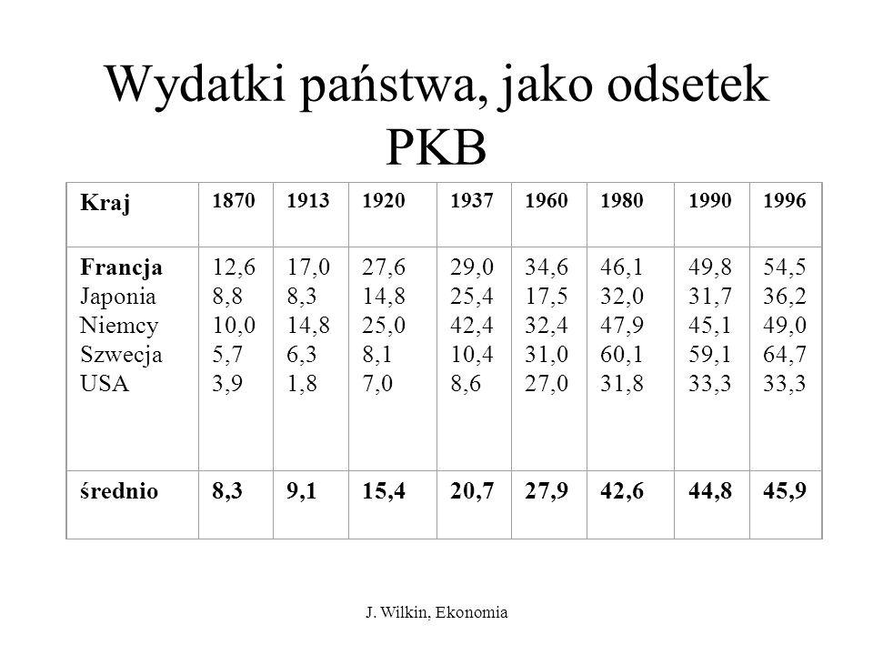 Wydatki państwa, jako odsetek PKB