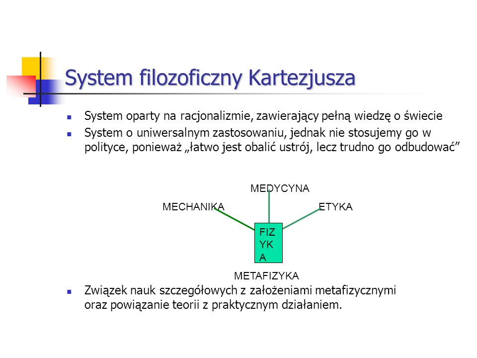 System filozoficzny Kartezjusza