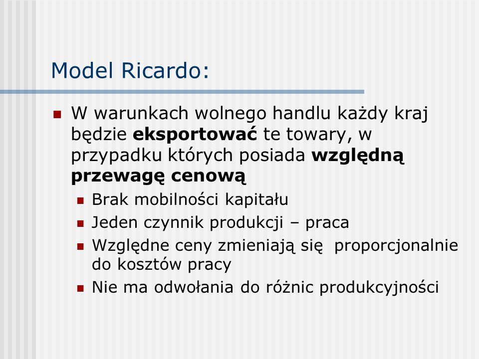 Model Ricardo:W warunkach wolnego handlu każdy kraj będzie eksportować te towary, w przypadku których posiada względną przewagę cenową.