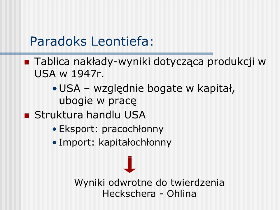 Wyniki odwrotne do twierdzenia Heckschera - Ohlina