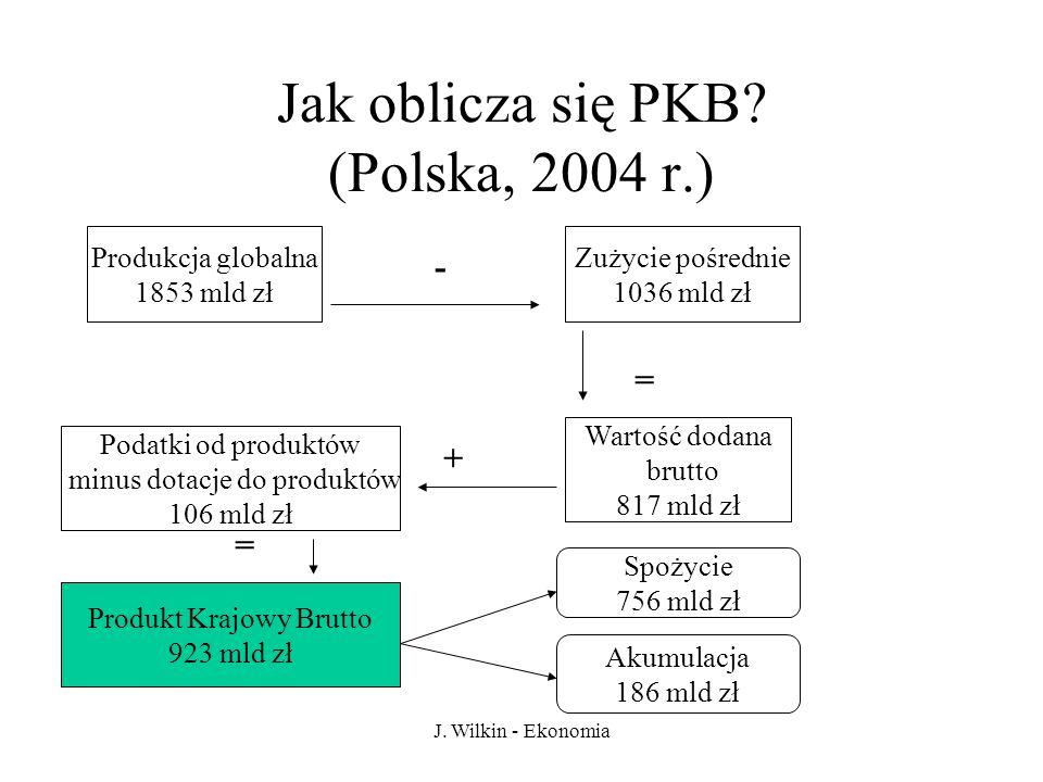 Jak oblicza się PKB (Polska, 2004 r.)