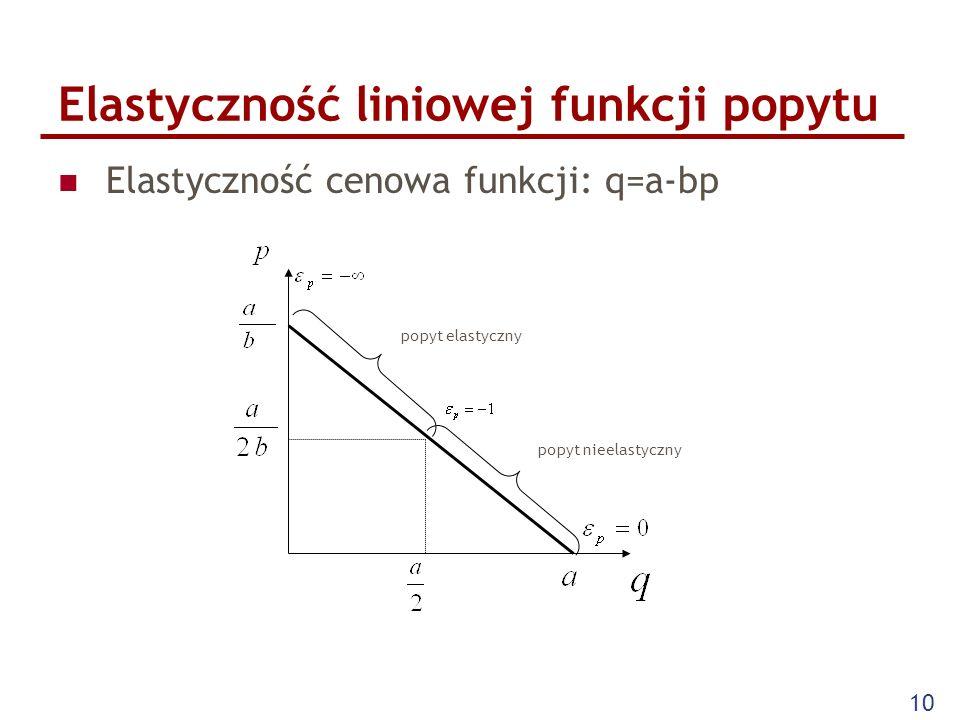 Elastyczność liniowej funkcji popytu