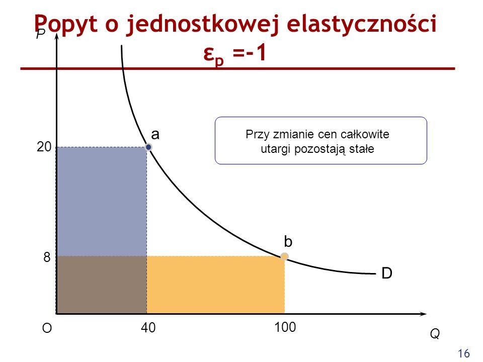 Popyt o jednostkowej elastyczności εp =-1