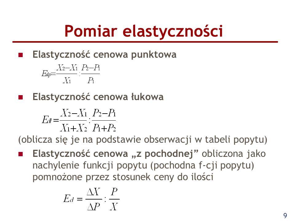 Pomiar elastyczności Elastyczność cenowa punktowa