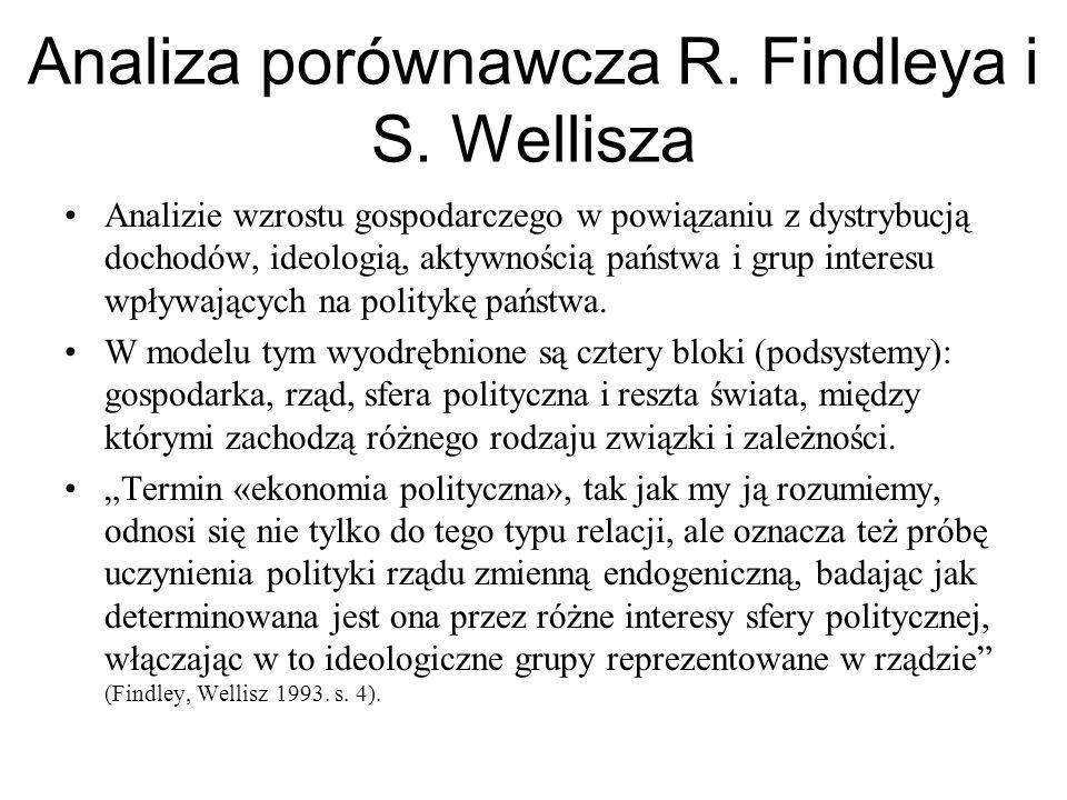 Analiza porównawcza R. Findleya i S. Wellisza