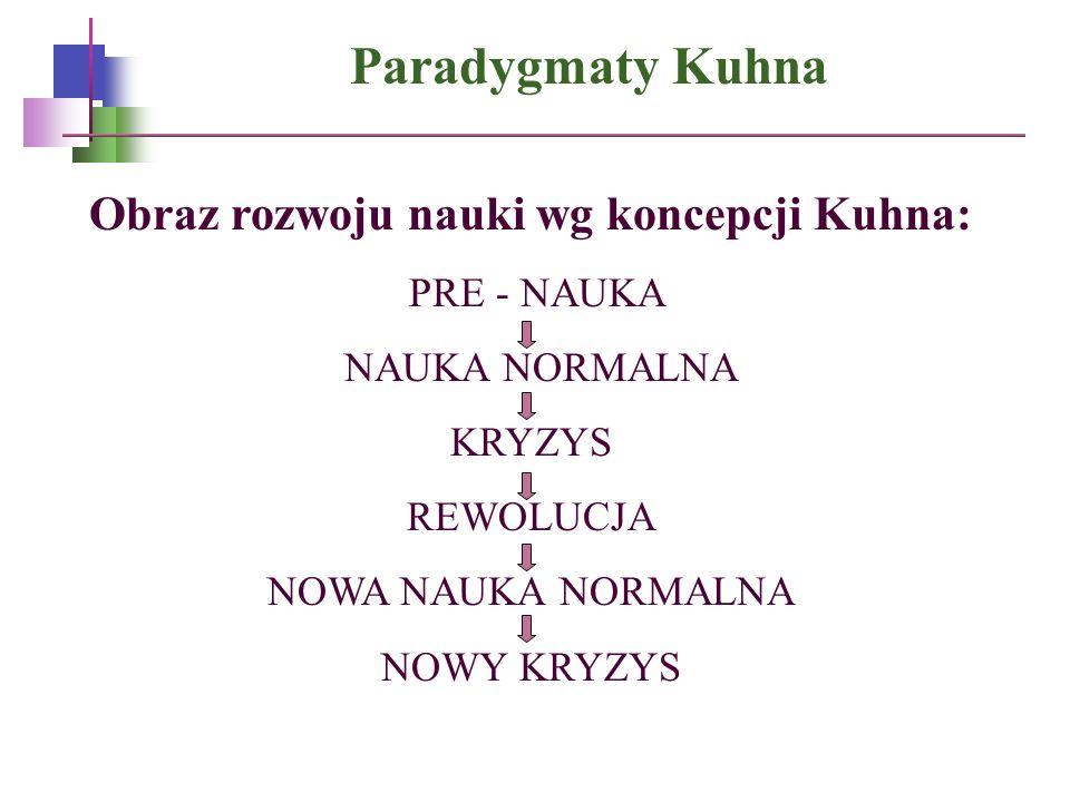 Obraz rozwoju nauki wg koncepcji Kuhna: