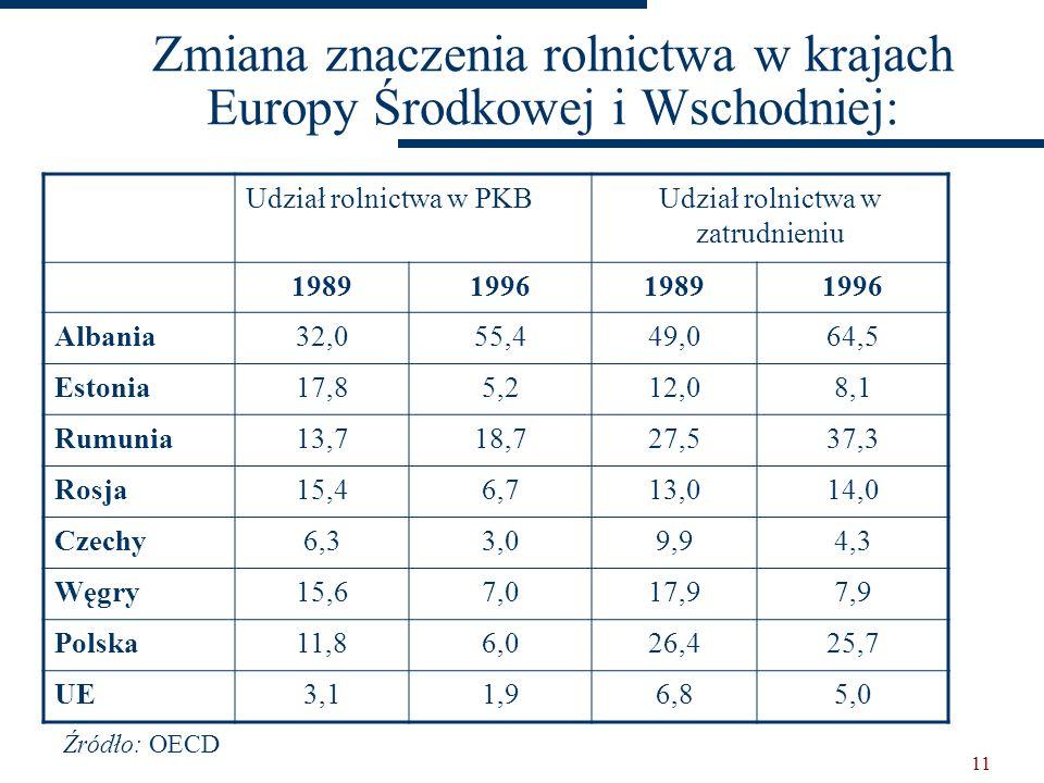 Zmiana znaczenia rolnictwa w krajach Europy Środkowej i Wschodniej: