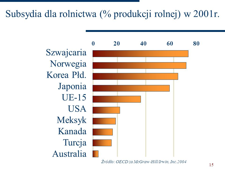 Subsydia dla rolnictwa (% produkcji rolnej) w 2001r.