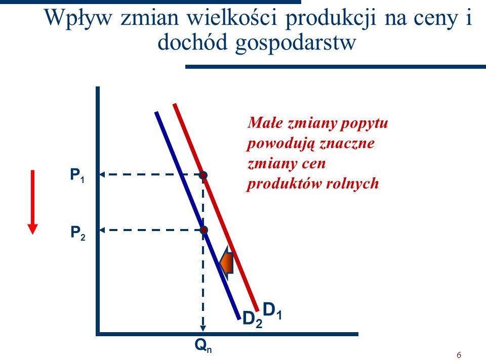 Wpływ zmian wielkości produkcji na ceny i dochód gospodarstw