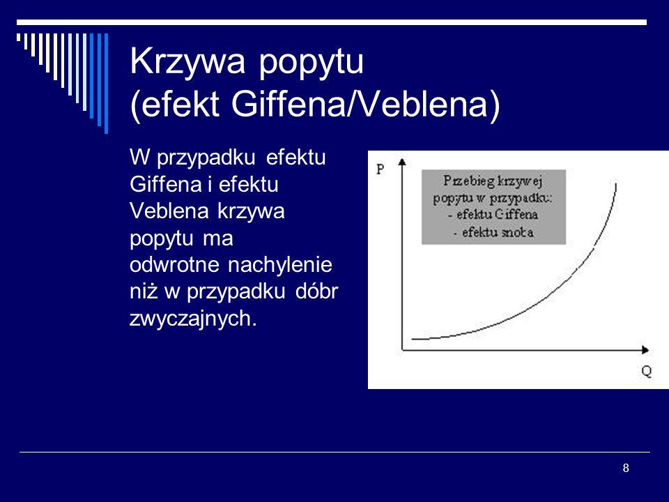 Krzywa popytu (efekt Giffena/Veblena)