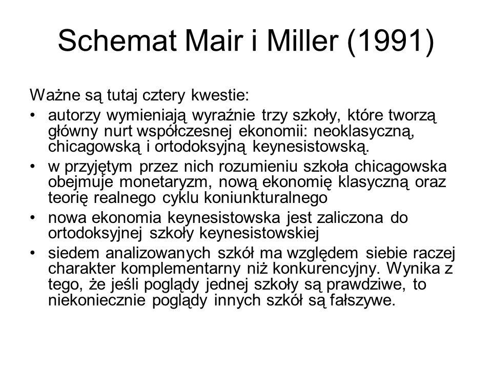 Schemat Mair i Miller (1991)
