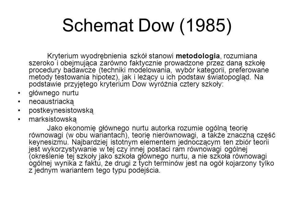 Schemat Dow (1985)