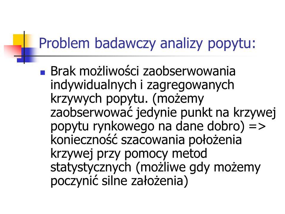 Problem badawczy analizy popytu: