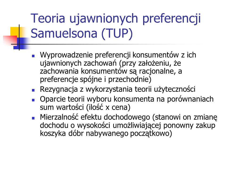 Teoria ujawnionych preferencji Samuelsona (TUP)